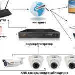 Структурная схема системы видеонаблюдения